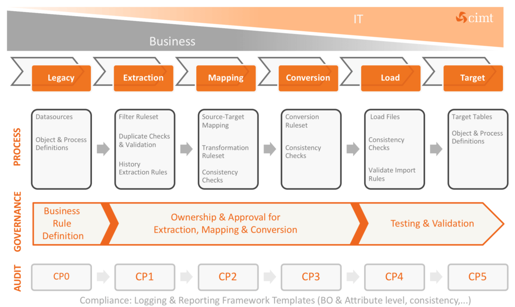 cimt migration framework