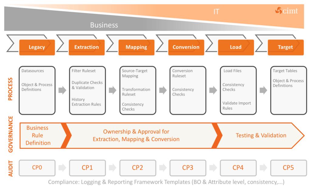 cimt data migration framework